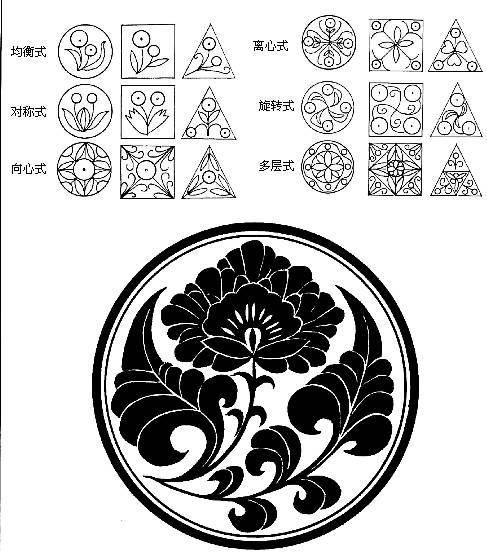 圆形,三角形,多边形,角隅形等外形的图案,我们将它们统称为适合纹样.